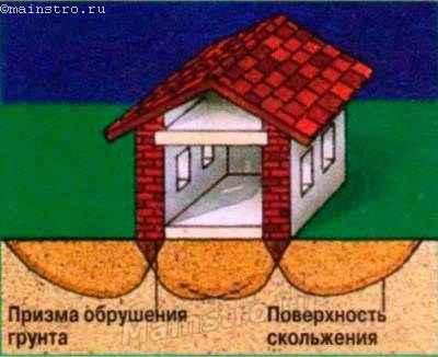 Распределение давлений: наивысшая концентрация наблюдается в призме обрушения грунта.