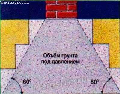 Давление от ленты фундамента распределяется под конструкцией в обе стороны от неё под углом 60°.