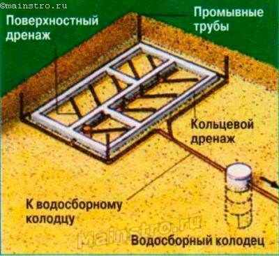 Трубы поверхностного дренажа прокладывают внутри фундамента