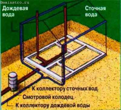 Трубы для отвода сточной и дождевой воды прокладывают под фундаментом