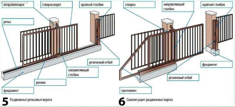 Ворота откатные без противовеса своими руками