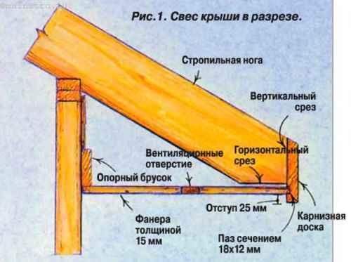 Как правильно сделать свесы на крыше