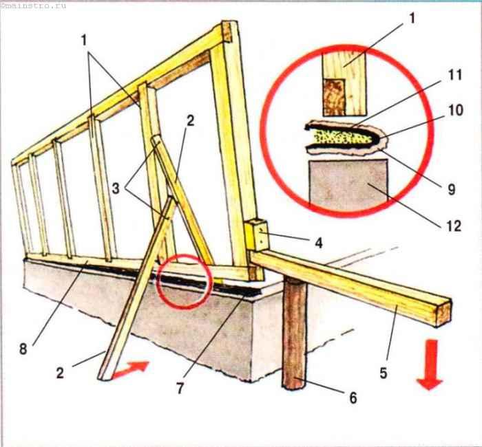 Стройка каркасного дома своими руками пошаговая инструкция 58