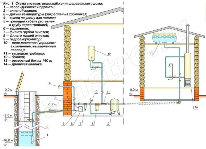 Как сделать водопровод в доме от скважины