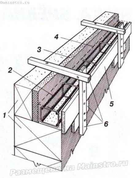 ГОСТ 3111983 Единая система технологической