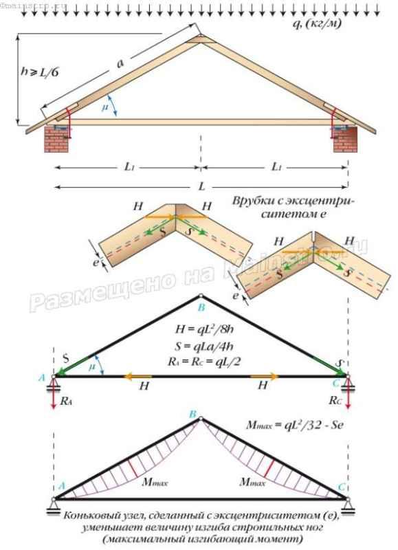 Расчетная схема висячих стропил с эксцентриситетом в коньковом узле
