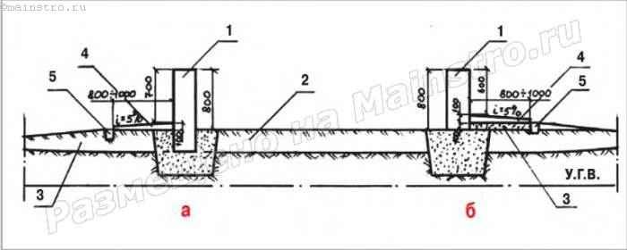 Варианты организации поверхностного дренажа с помощью дополнительной отсыпки грунта на горизонтальной строительной площадке