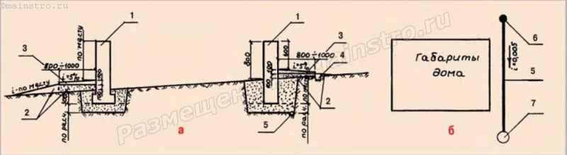 Схема организации поверхностного дренажа на площадке с уклоном