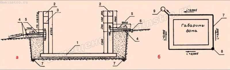 Система поверхностного и глубинного дренажа в домах с подвалом или цокольным этажом