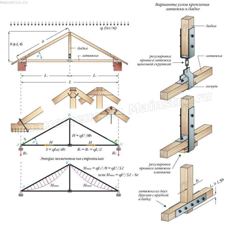 Треугольная трехшарнирная арка с подвеской. Узел крепления бабки (подвески) и затяжки к бабке
