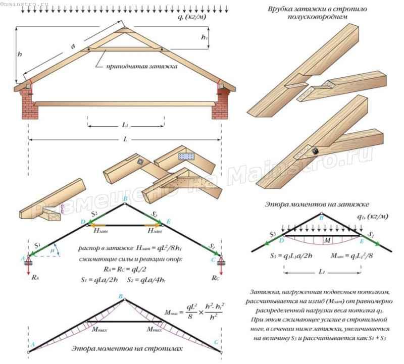 Треугольная трехшарнирная арка с приподнятой затяжкой. Узел крепления приподнятой затяжки к стропильной ноге