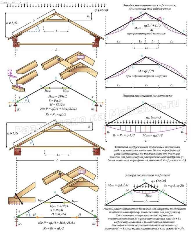 Треугольная трехшарнирная арка с ригелем