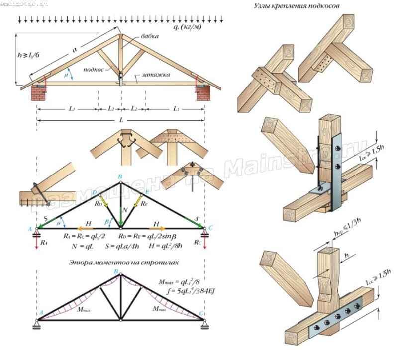 Треугольная трехшарнирная арка с бабкой и подкосами. Узлы крепления подкоса к стропилам и подвеске (бабке)