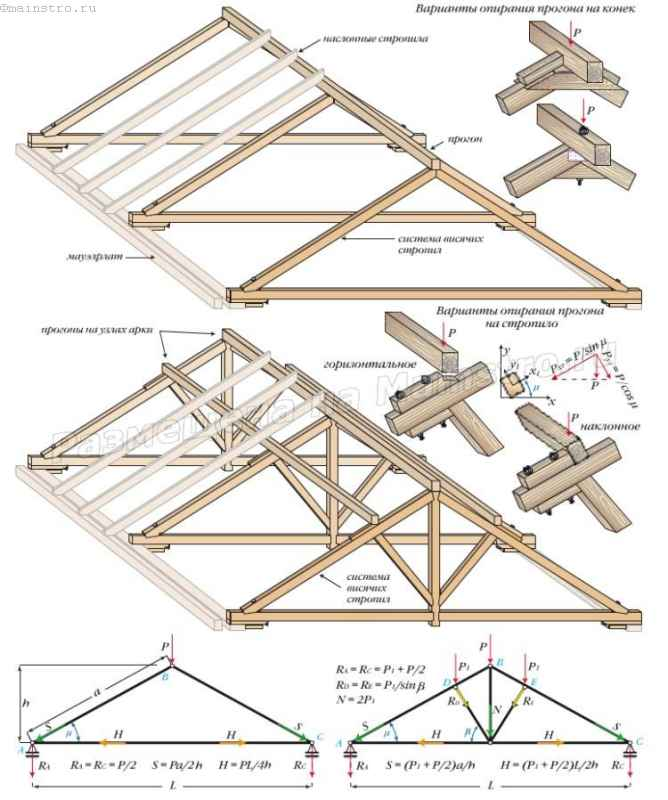Комбинированная стропильная система: Р и Р1 — сосредоточенные силы от веса прогонов и крыши на них вместе со снеговой, ветровой и пр. нагрузками (равны реакции опор прогонов)