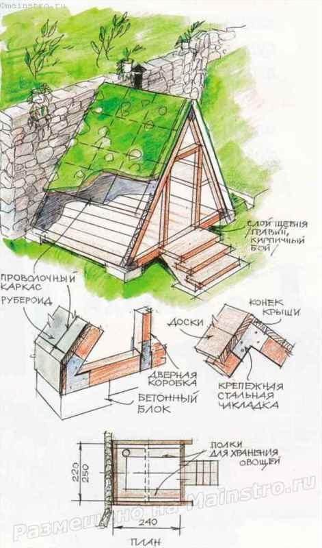 Крыши ремонта материалы для протечек