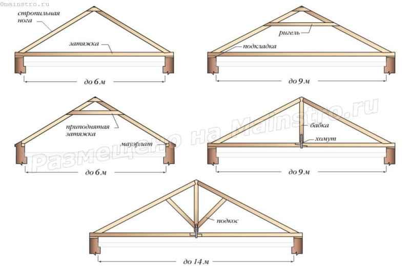 Схемы и элементы висячих несущих деревянных стропил