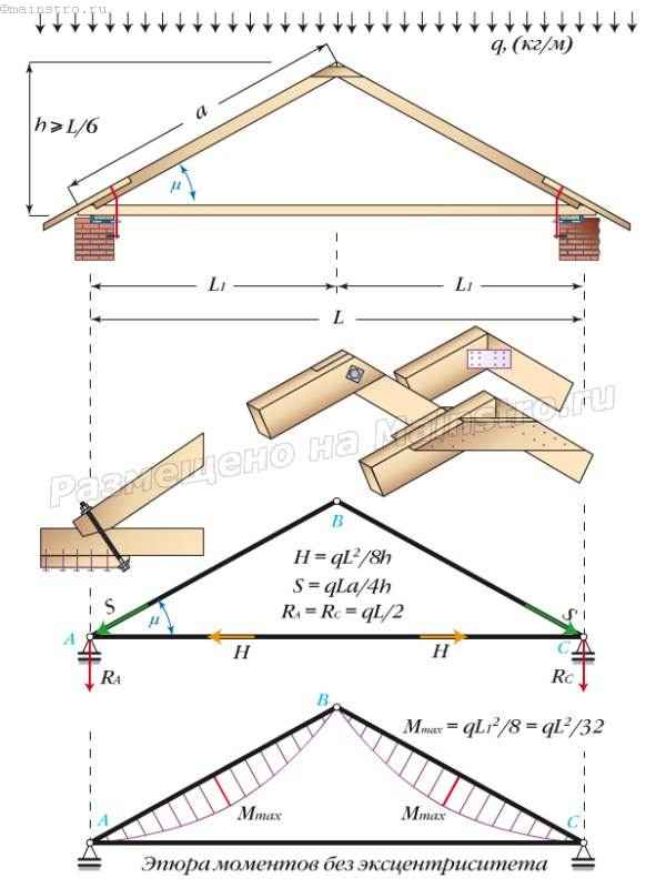 Трехшарнирная треугольная арка, расчетная схема висячих стропил