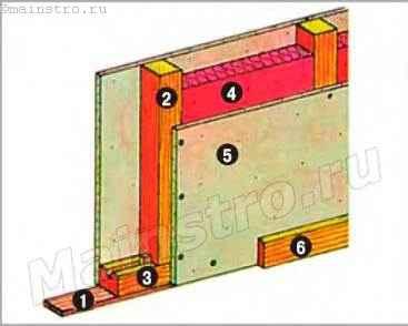 Перегородка деревянной каркасной конструкции с одним рядом стоек