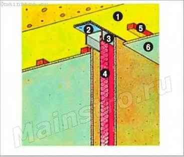 Примыкание перегородки к потолку