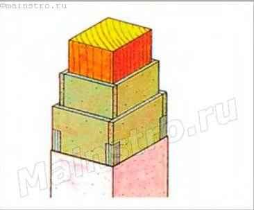 Гипсокартонная обшивка повышает пожаробезопасность деревянных конструкций.