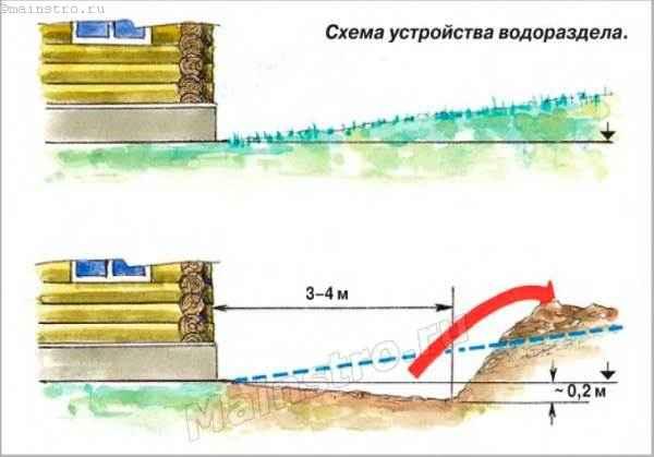 Схема устройства водораздела