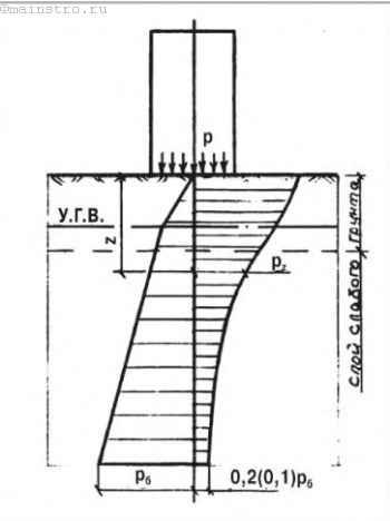 Схема распределения вертикальных давлений по глубине основания