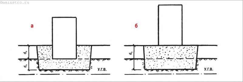 Варианты размещения фундаментов при устройстве отсыпки