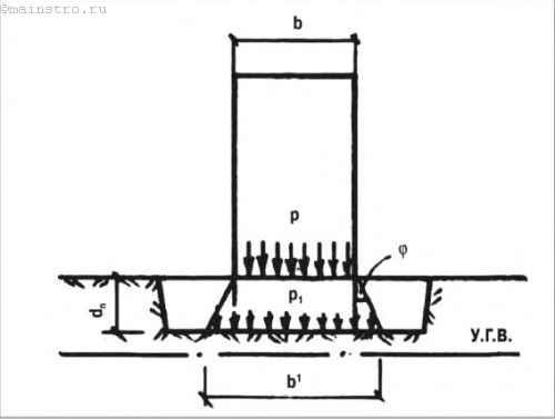 Расчётная схема передачи нагрузки от дома на слабое основание через песчаную подушку