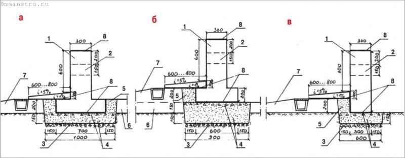 Варианты устройства основания под мелкозаглублённые и незаглублённые фундаменты