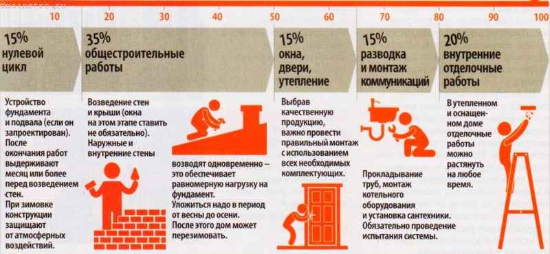 Этапы строительства и их средняя стоимость