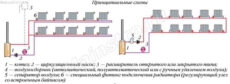 Как правильно сделать систему отопления схема