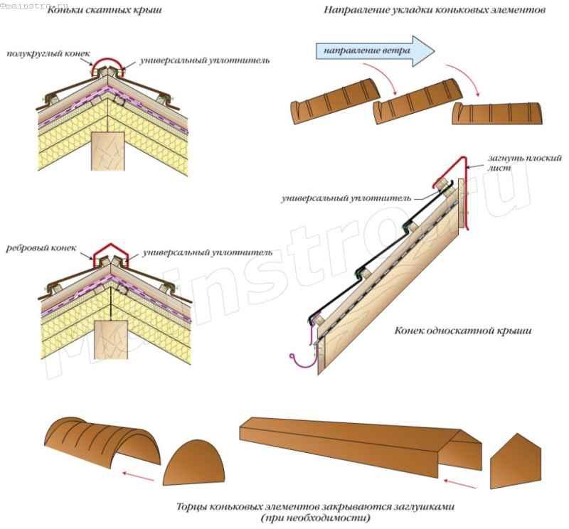Сделать крышу из металлочерепицы своими руками
