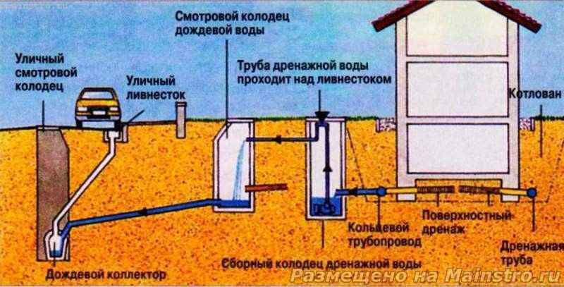 Как правильно отвести дождевую воду от дома