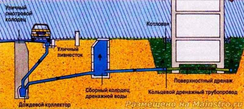 Отвод воды из дома своими руками