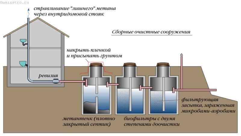Станция очистки сточных вод для коттеджа своими руками