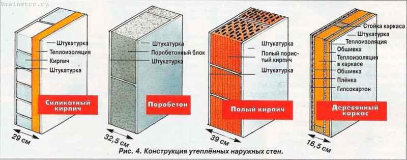 Материал утепление стен дома снаружи своими руками