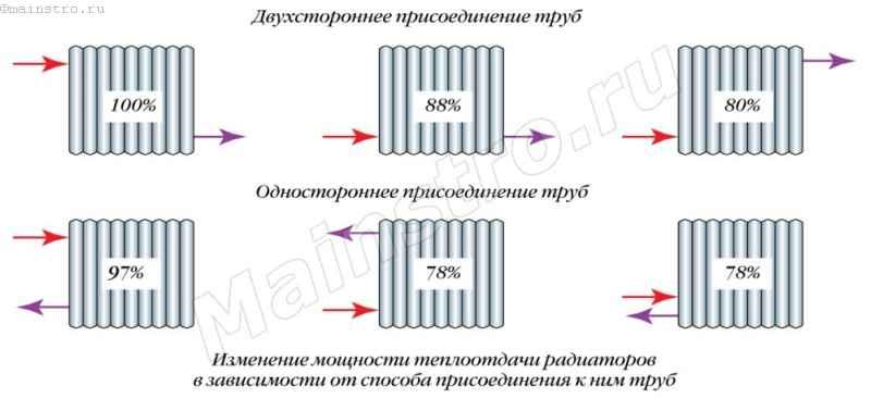 Как соединить радиаторы