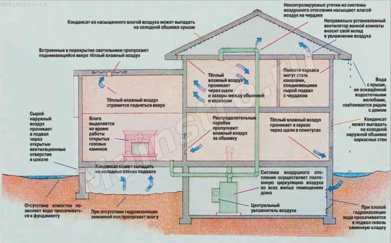 Как сделать в доме влажный воздух