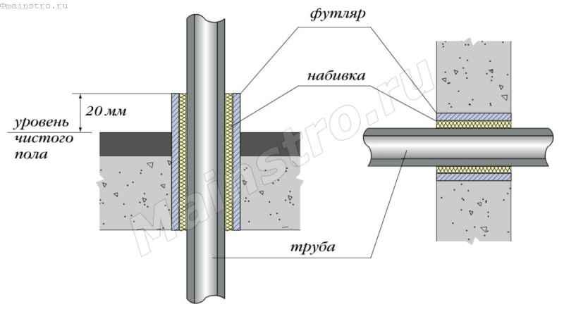 Стены на гильзу для коммуникаций закрепить проникс бентонитовый шнур на расстоянии от краев стены не менее 50 мм