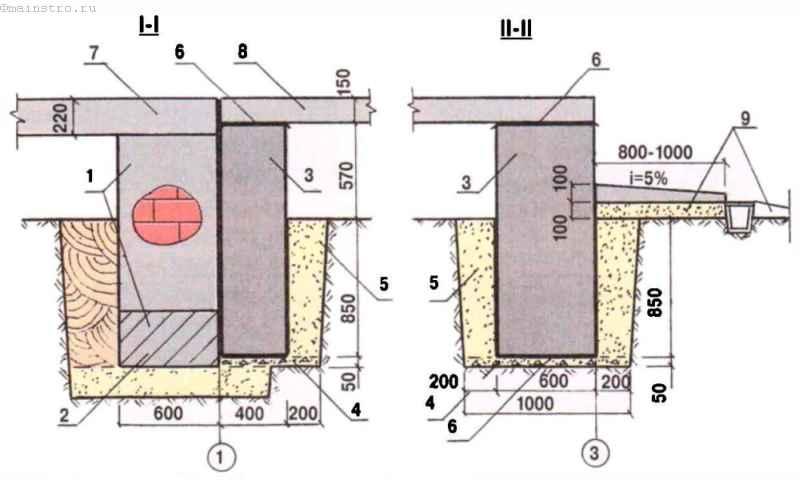 Конструкция основания и фундаментов пристройки по сечениям