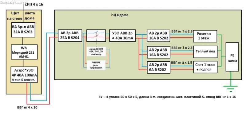 Схема распределительного щита частного дома на 380 В