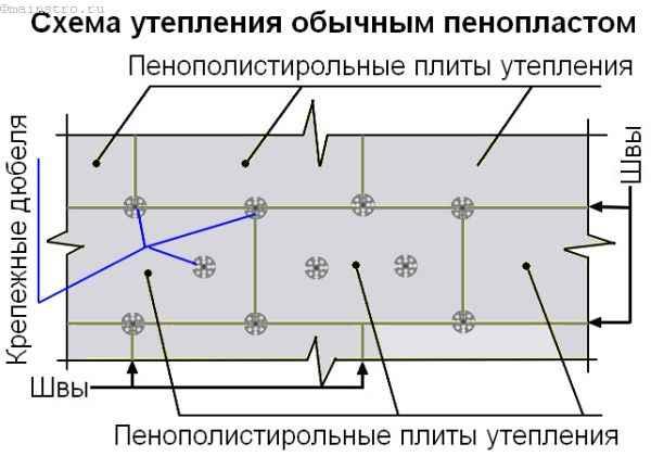 схема утепления эппс