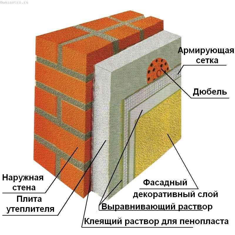 схема утепления наружных стен пенополистиролом
