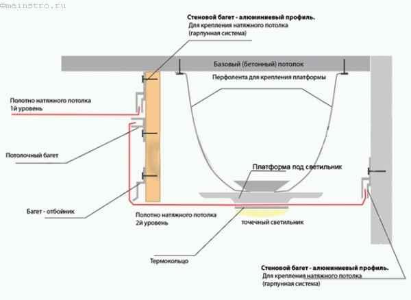 Схема крепления натяжного потолка в двух уровнях