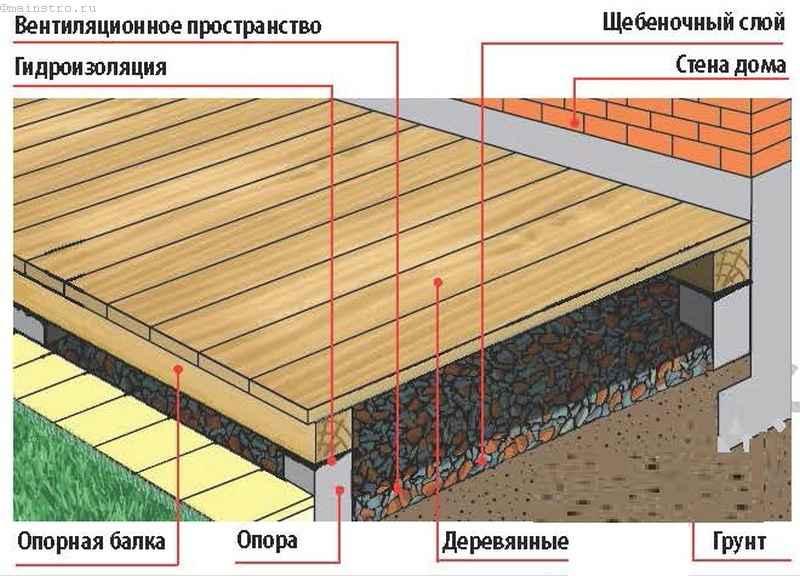 Конструкция террасы из бруса