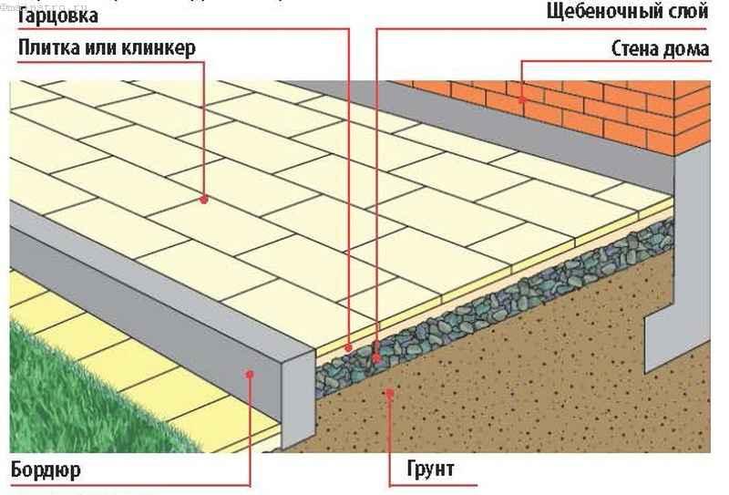 Конструкция террасы из плитки
