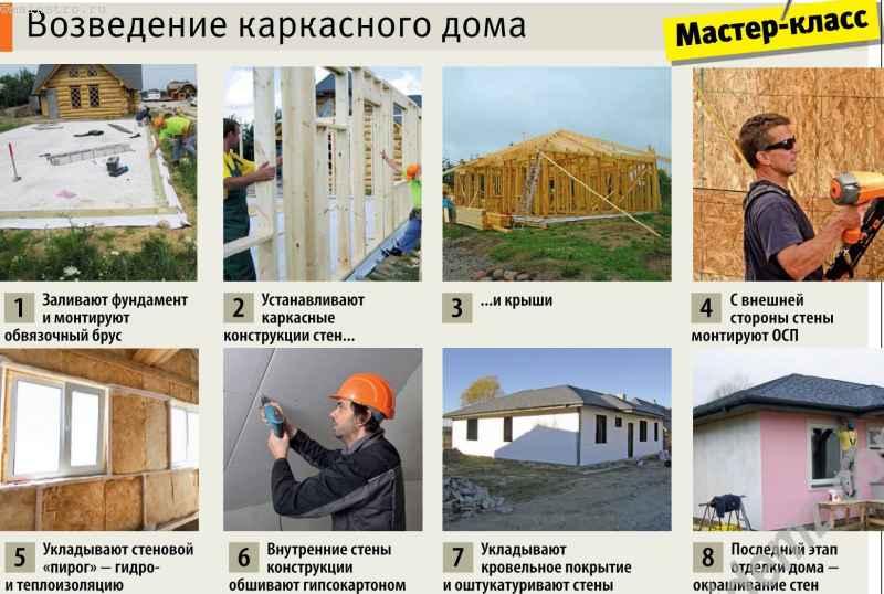 Этапы возведения каркасного дома