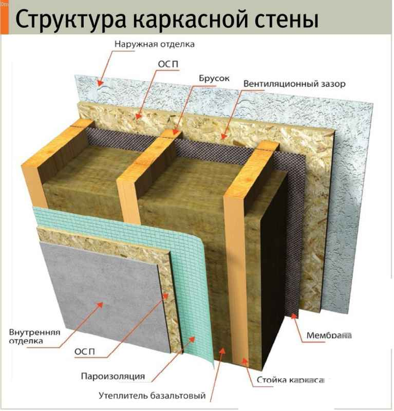 Структура каркасной стены