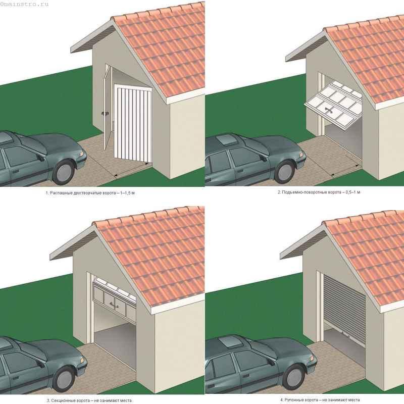 необходимое место перед разными видами гаражных ворот