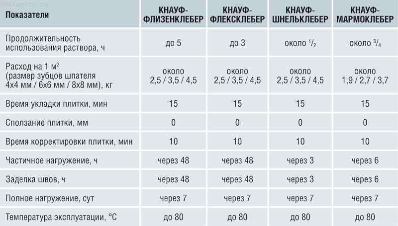 Характеристики плиточного клея фирмы Кнауф